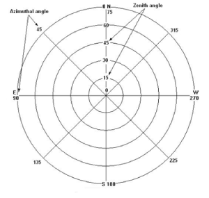 ci110_graph-phyto-sciences